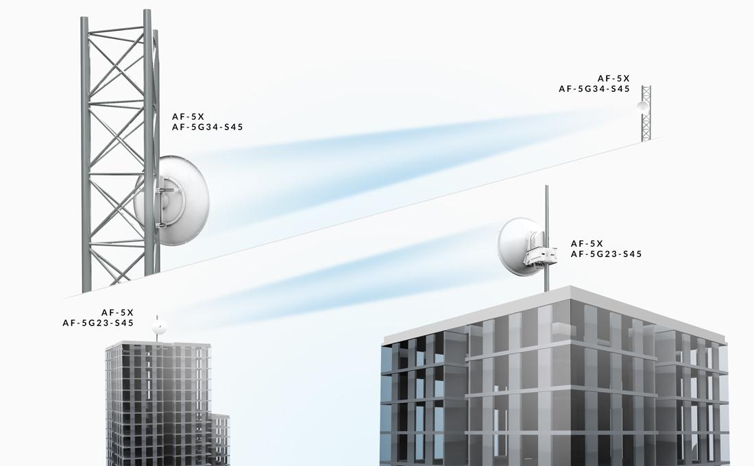 Ubiquiti 2 4ghz 24 Dbi Airfiber X Antenna